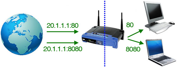 how to port forward a router what does port forwarding do for xbox one at Port Forwarding Diagram