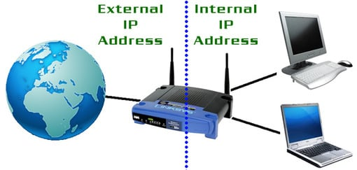 Router IP address conceptual diagram